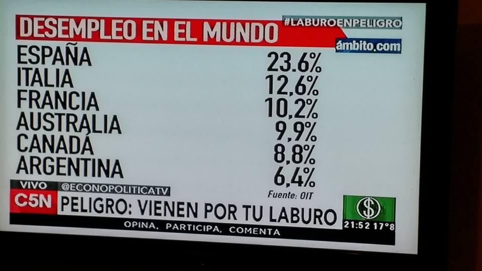 """Navarro: """"Argentina tiene menos desempleados que Canadá, Australia, España, Italia y Francia"""""""