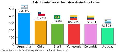 """Cristina Fernández: """"La Argentina tiene el salario mínimo vital y móvil más alto de Latinoamérica"""""""
