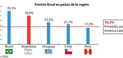 presion-fiscal