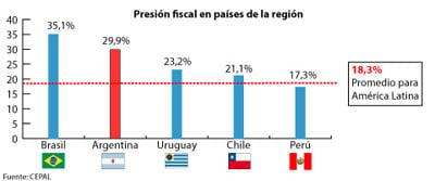 """Rogelio Frigerio: """"La Argentina tiene una presión impositiva similar a la de los países nórdicos"""""""