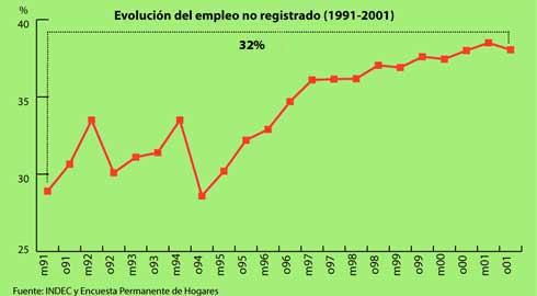 """Tiempo Argentino: """"8 de cada 10 empleos son registrados"""""""