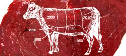 El consumo de carne y leche está por debajo de 2015