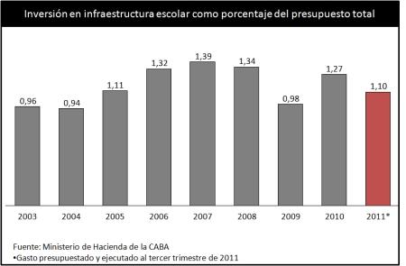 """Macri: """"Hicimos una inversión récord en infraestructura escolar"""""""
