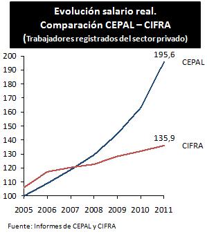 """""""El salario real de los obreros argentinos mejoró más del 95% desde 2005"""""""