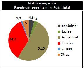 Estenssoro: casi el 90% de la energía viene de los hidrocarburos