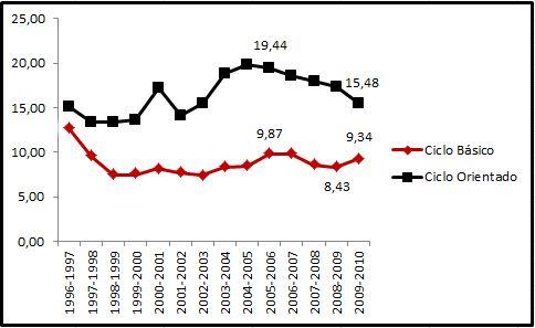 """Feletti: """"La inversión en Educación ha tenido un correlato en la baja de deserción en el secundario"""""""