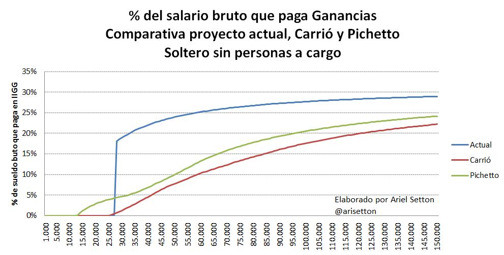 Gráfico AS 1