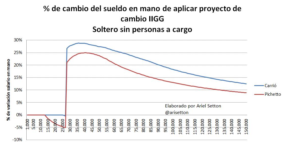 Gráfico AS 2