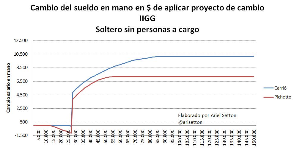 Gráfico AS 3