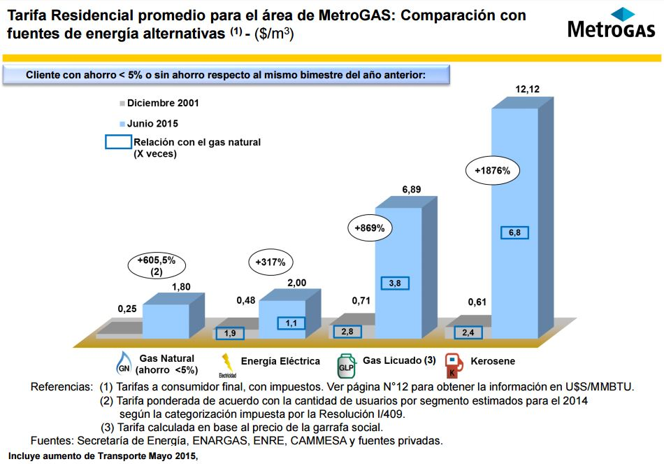 MetroGas datos combustibles