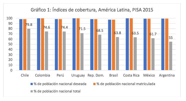 grafico 1 PISA
