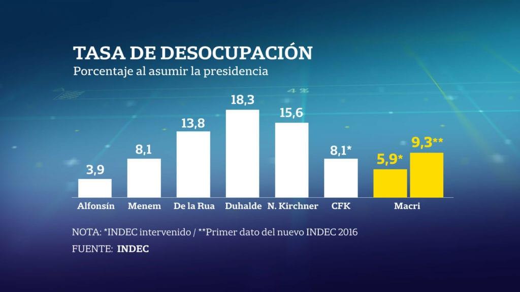 tasa_desocupación