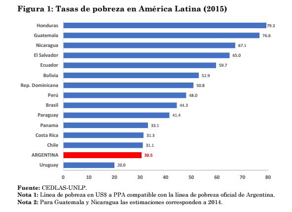 Tasa pobreza America Latina 2015