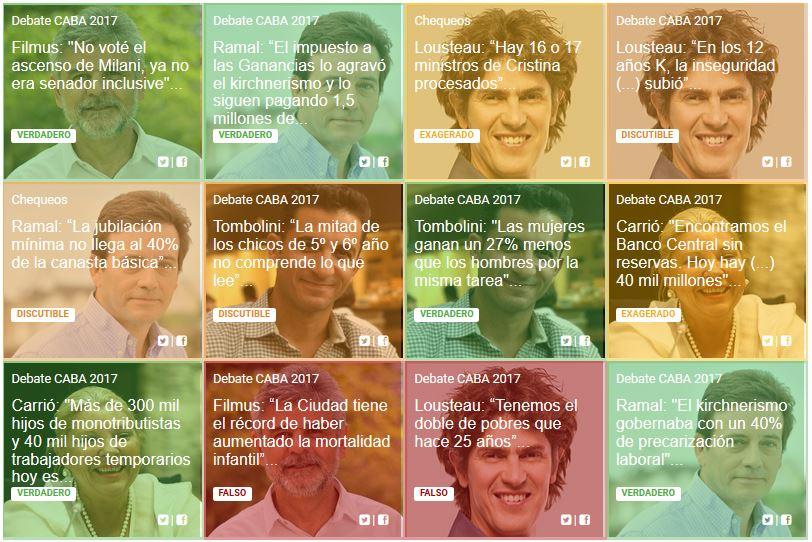 #DebateChequeado: mirá todos los chequeos a los candidatos a diputados nacionales por la Ciudad