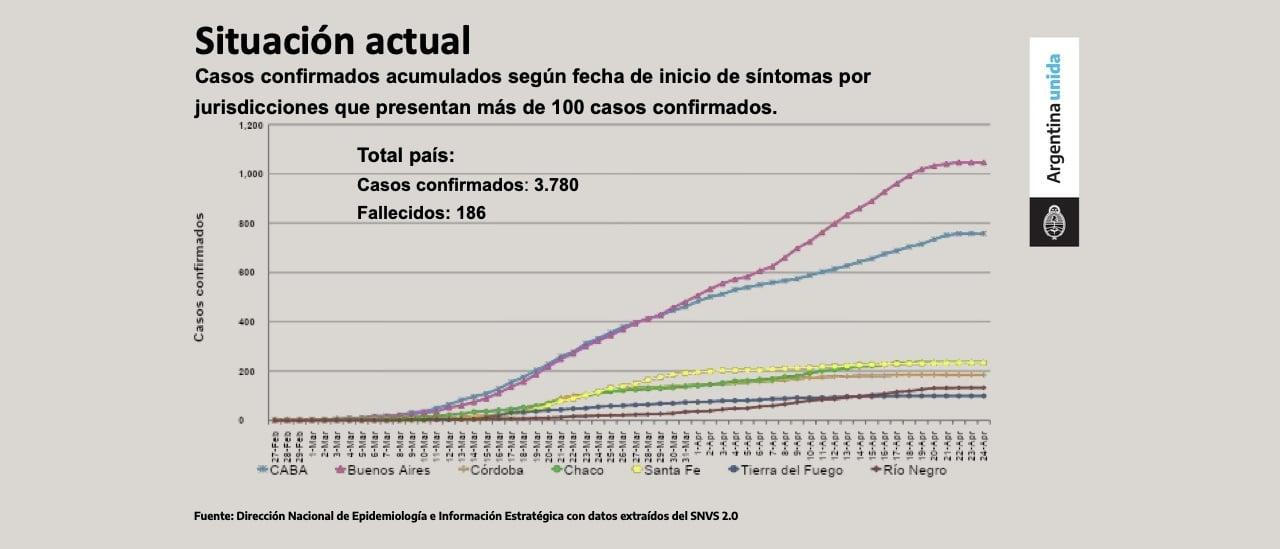 Uno de los gráficos que mostró Fernández usó datos que no son públicos y generó confusión