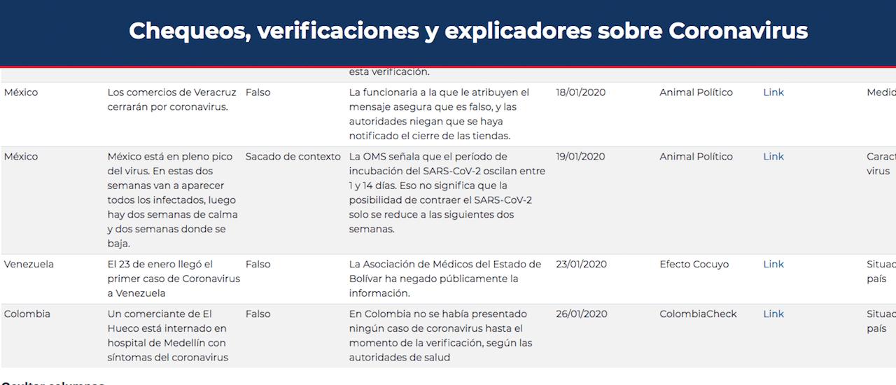 """Coronavirus: los chequeadores latinoamericanos nos unimos para pelear contra la """"infodemia"""""""