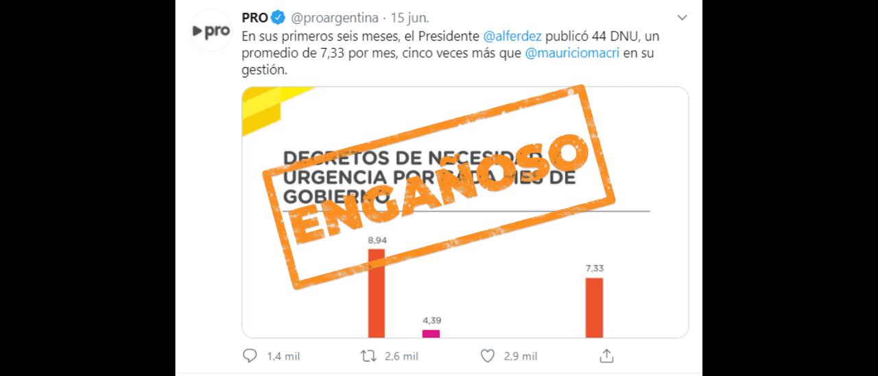 """PRO: """"En estos 6 meses, Fernández publicó 44 DNU, un promedio de 7,33, 5 veces más que Macri"""""""