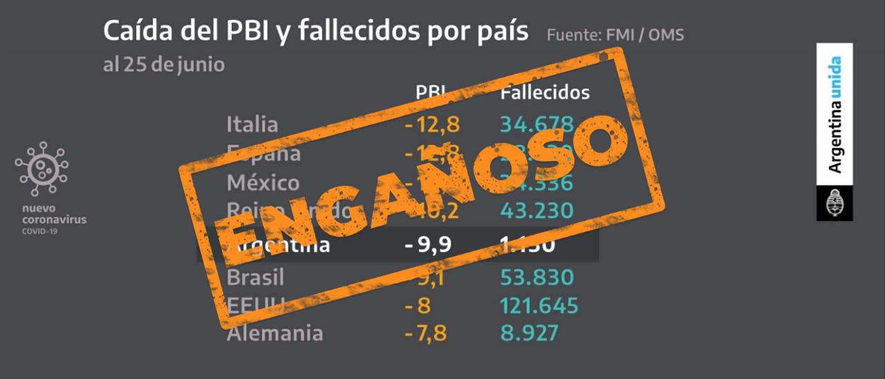 Es engañoso el gráfico que mostró Fernández sobre la caída del PBI y los fallecidos por país